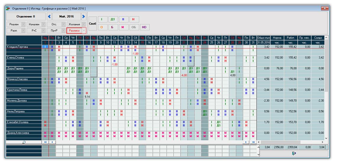 PlanExpert Разлики между начален и реален график.