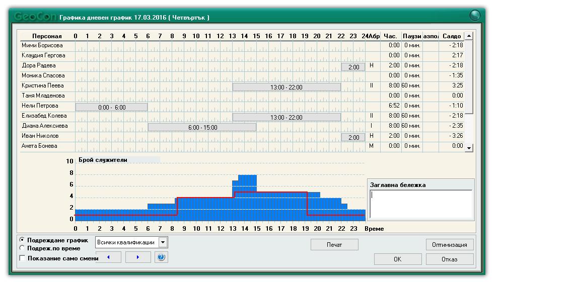 Дневна графика за разпределение на смените според часови диапазон, брой и квалификации.