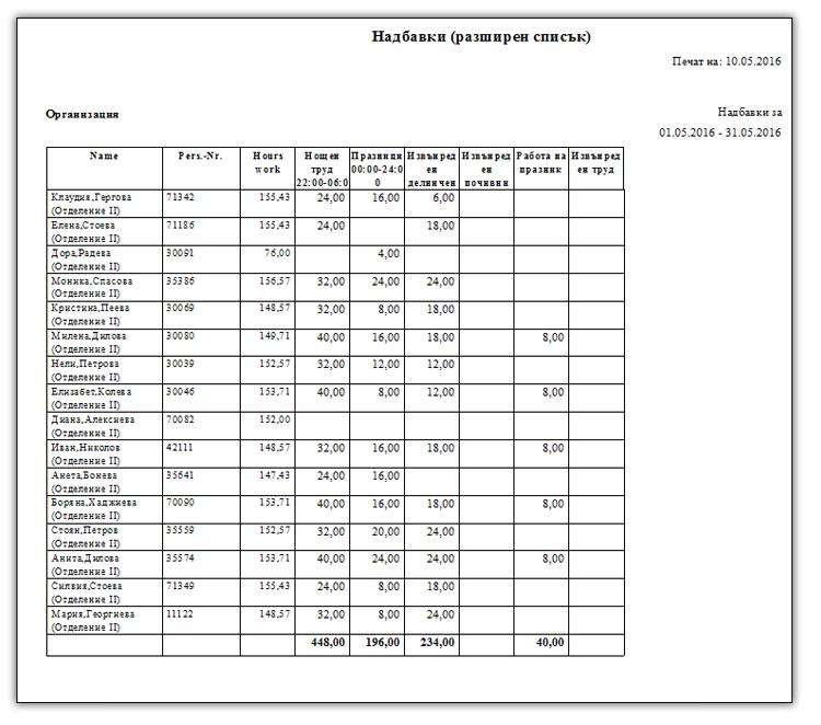 PlanExpert Обобщена статистика за изработените часове от служителите за период от един месец.