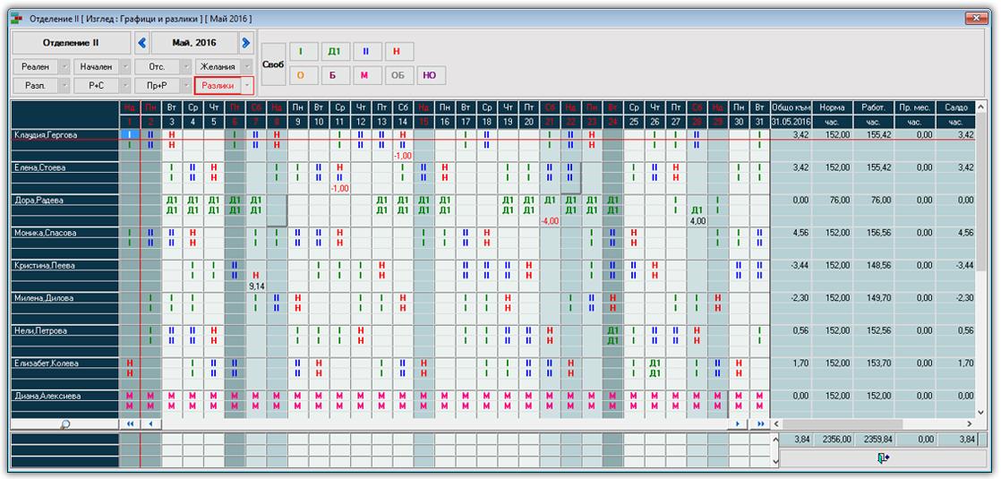 Фигура 1. Разлика между начален и реален график в PlanExpert
