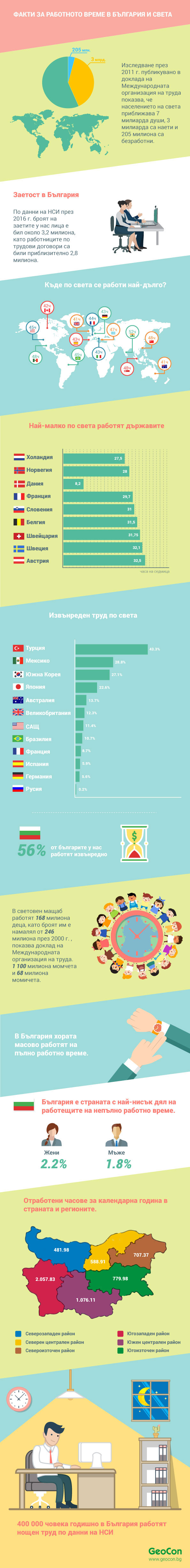 Infographic - World facts: Work in the world and Bulgaria